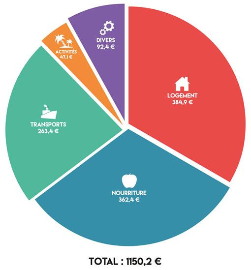 budget mois thailande
